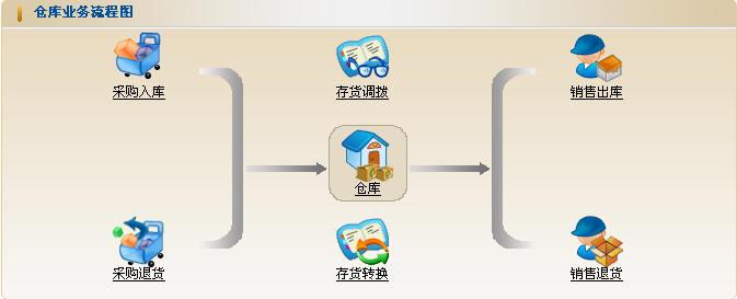 仓存业务流程图